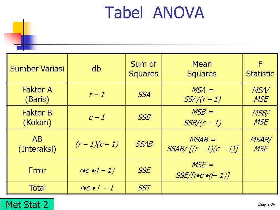 MSAB = SSAB/ [(r – 1)(c – 1)]